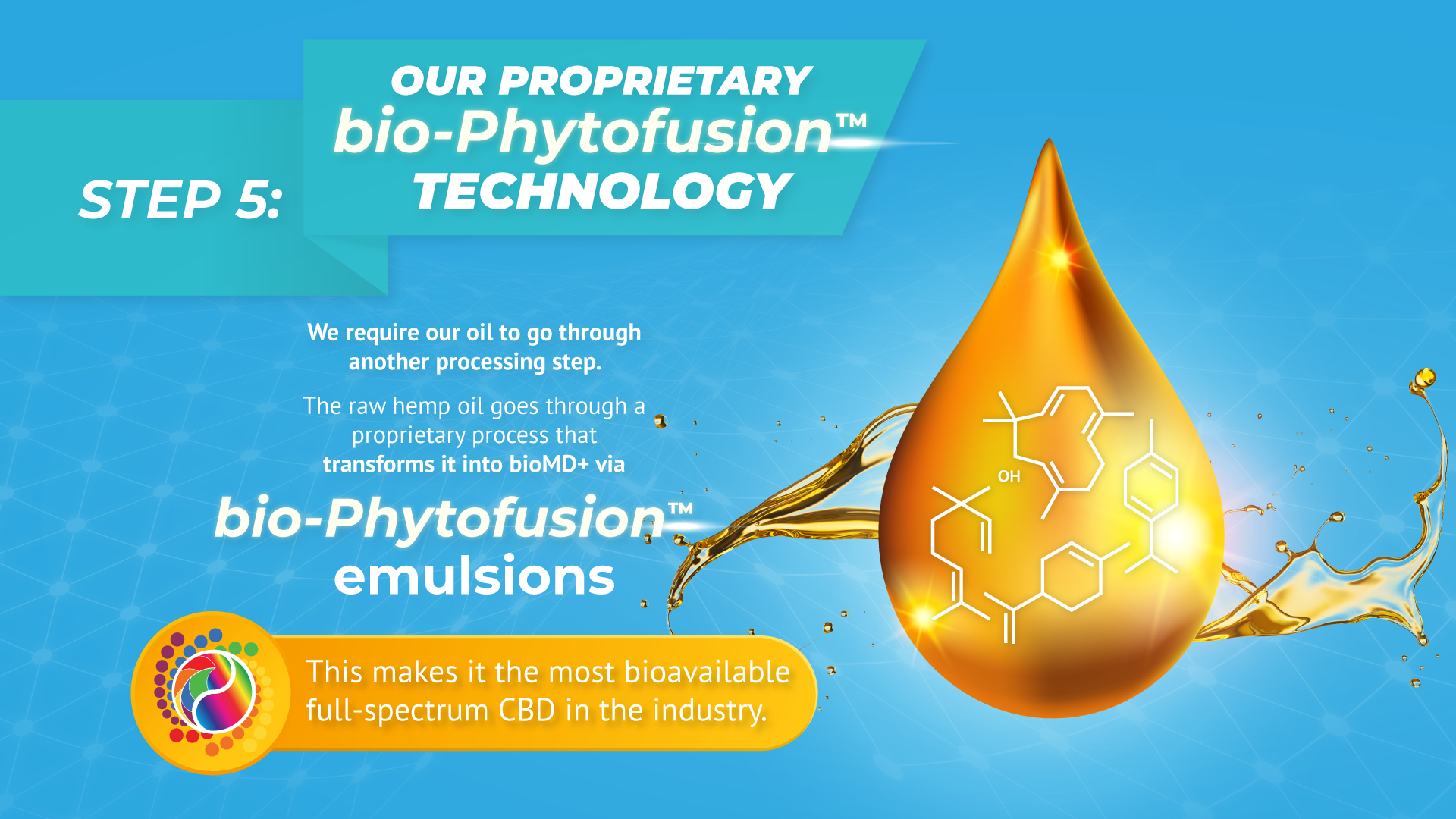 OUR PROPRIETARY bio-PhytoFusion™ TECHNOLOGY Our CBD oil require our oil to go through another processing step. The raw hemp oil goes through a proprietary process that transforms it into bioMD+ via bio-PhytoFusion emulsions. This makes it the most bioavailable full-spectrum CBD in the industry.